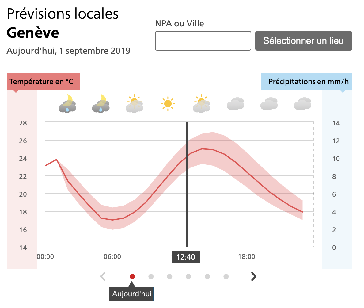 Forecast in Geneva according to MeteoSwiss